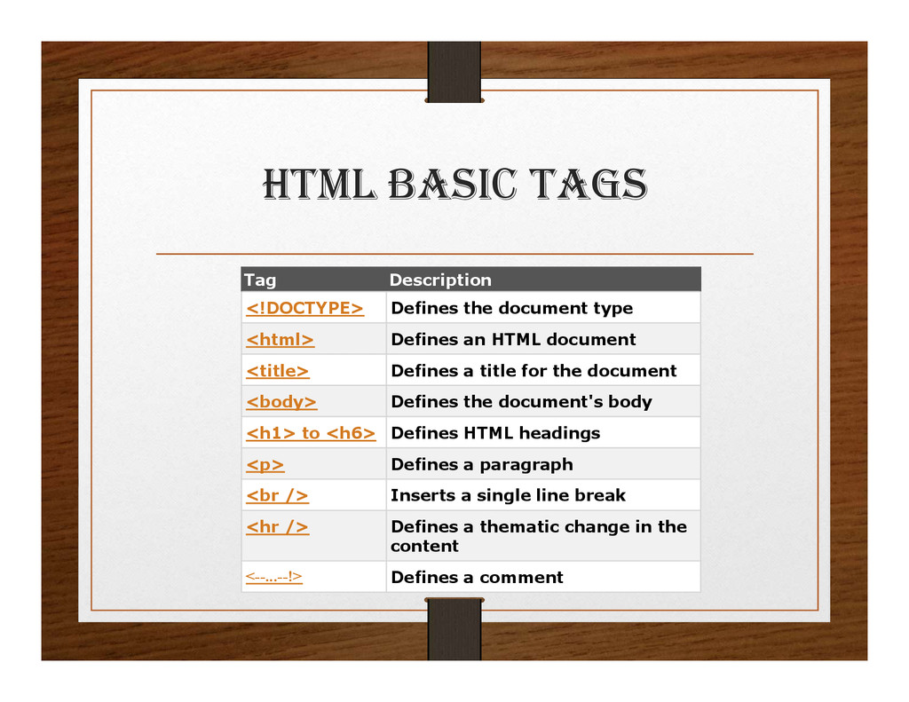 html BaSIc tagS Tag Description <!DOCTYPE> Defi...