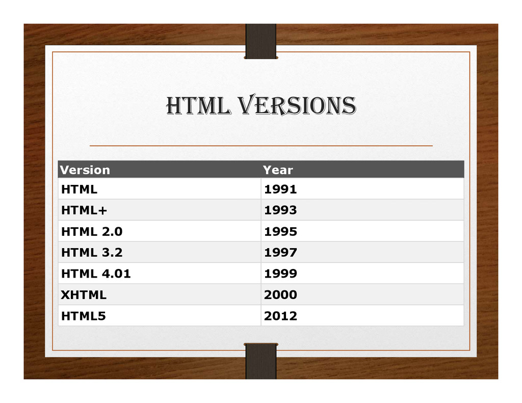 html VERSIONS Version Year HTML 1991 HTML+ 1993...
