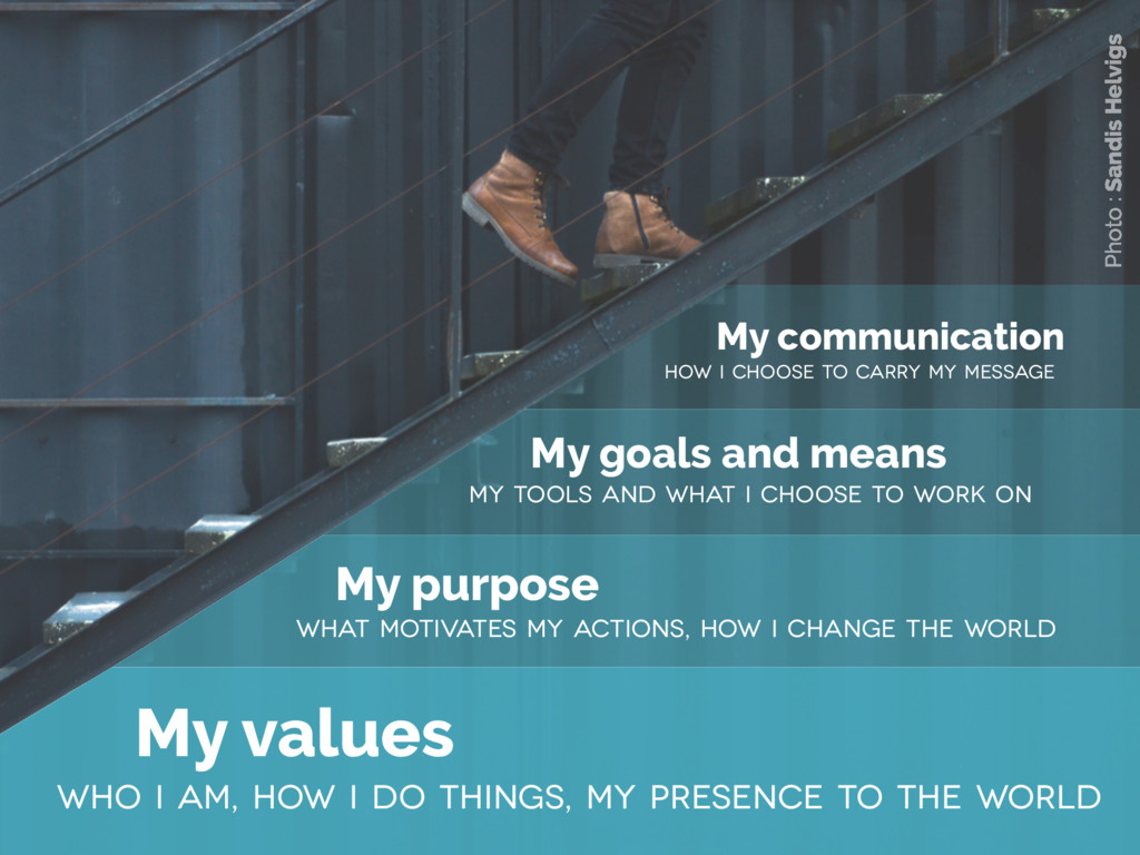 My values who I am, how I do things, my presenc...