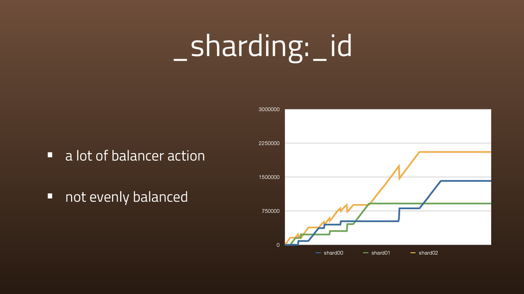 _sharding:_id • a lot of balancer action • not ...