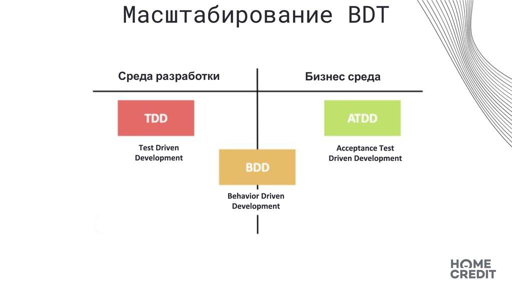 Масштабирование BDT Среда разработки Бизнес сре...