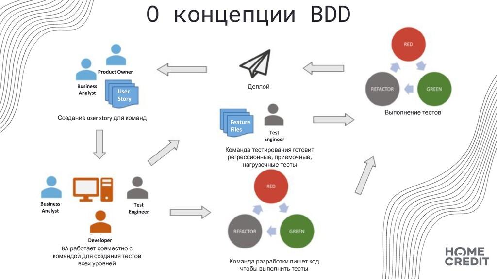 О концепции BDD Создание для команд работает со...