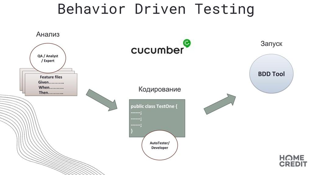 Behavior Driven Testing ……… ……… ……… Анализ Запу...