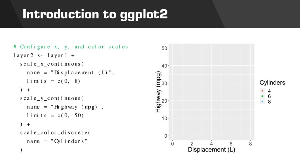 Introduction to ggplot2 # Configure x, y, and c...
