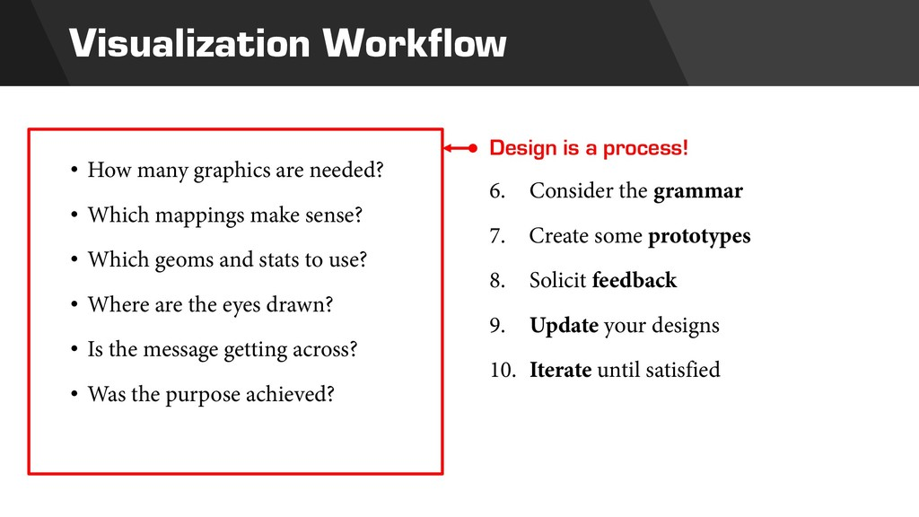 Visualization Workflow Design is a process! 6. ...
