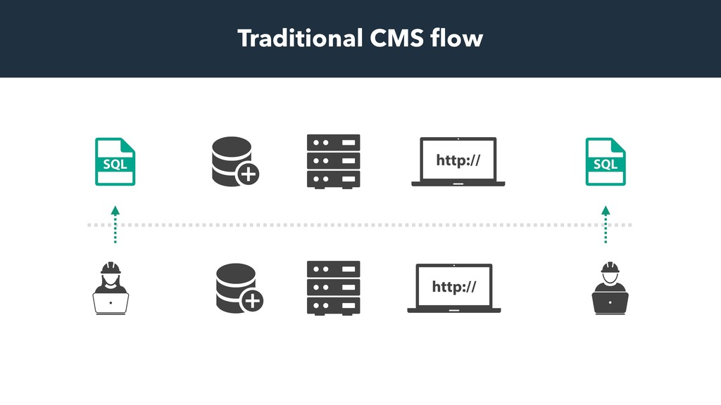 Traditional CMS flow