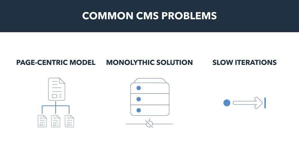 COMMON CMS PROBLEMS PAGE-CENTRIC MODEL MONOLYTH...