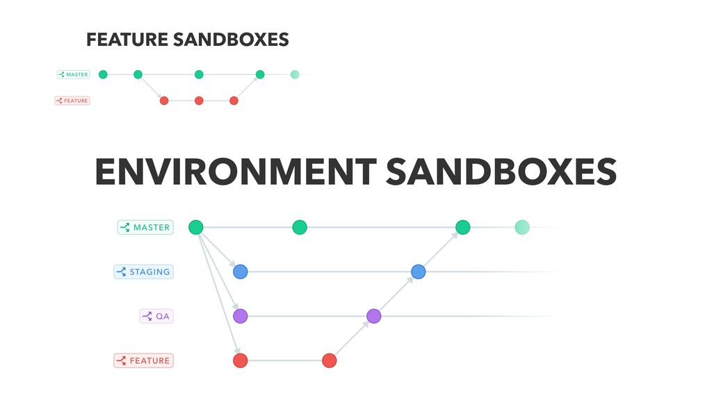 FEATURE SANDBOXES ENVIRONMENT SANDBOXES