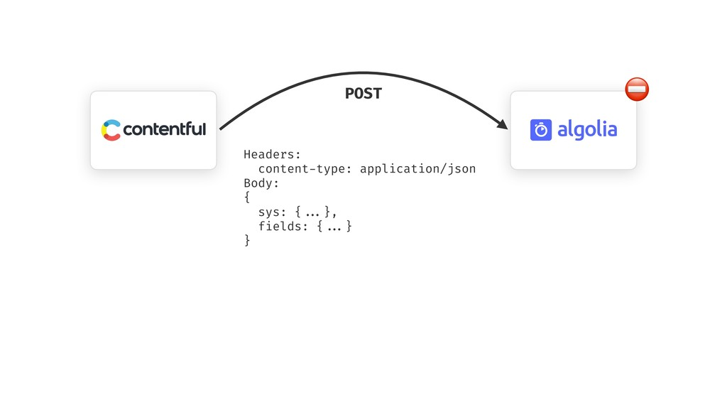 POST Headers: content-type: application/json Bo...