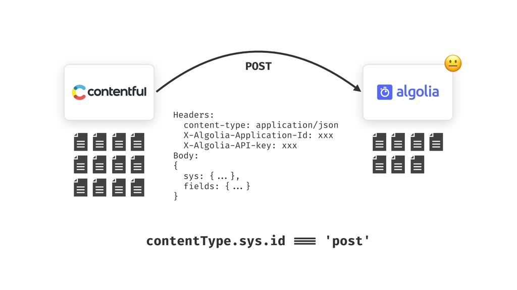 POST Headers: content-type: application/json X-...