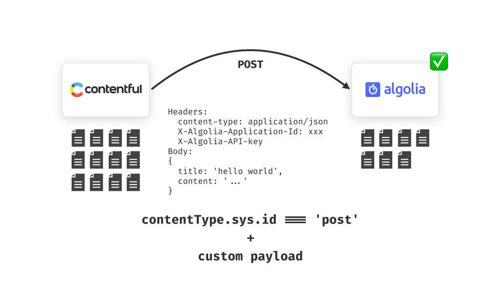 POST ✅ Headers: content-type: application/json ...