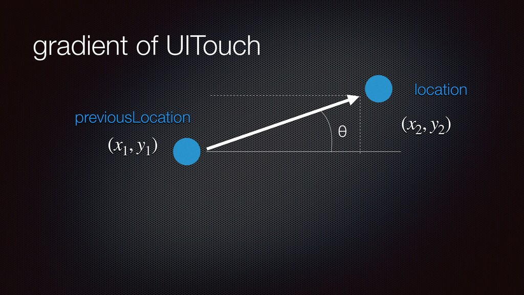 gradient of UITouch location previousLocation (...