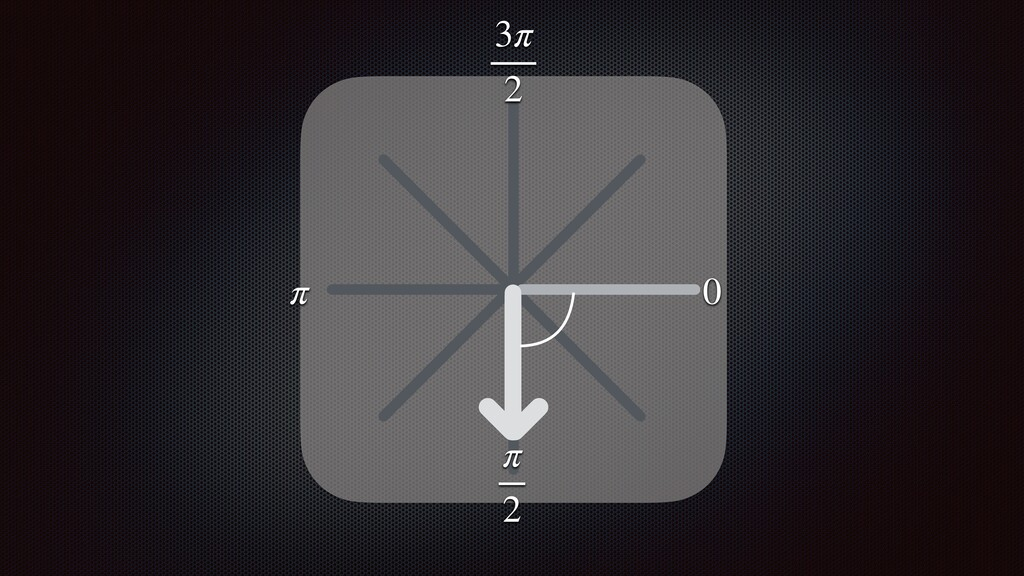π 2 0 π 3π 2