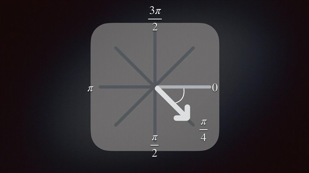 π 2 0 π 3π 2 π 4
