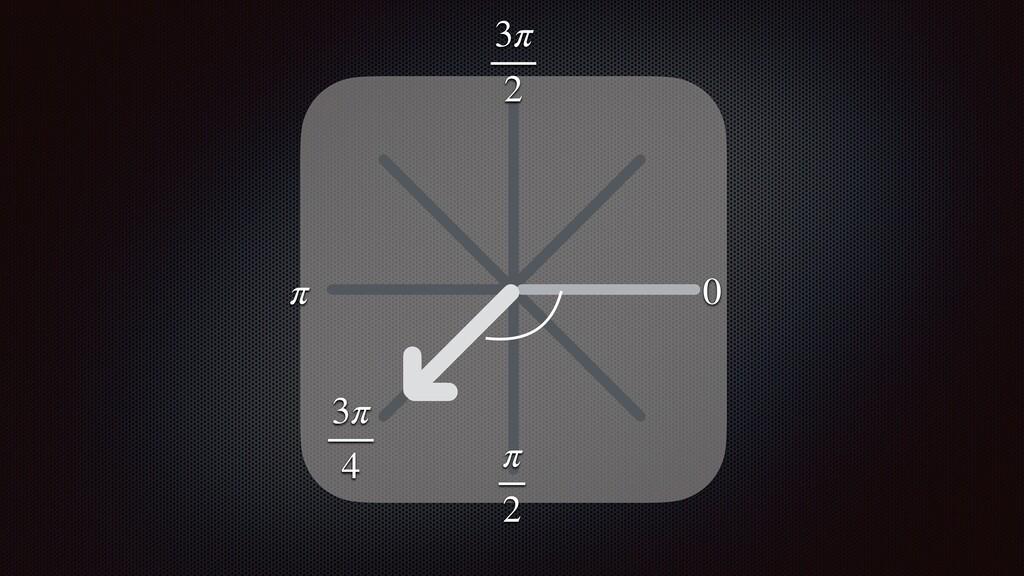 π 2 0 π 3π 2 3π 4