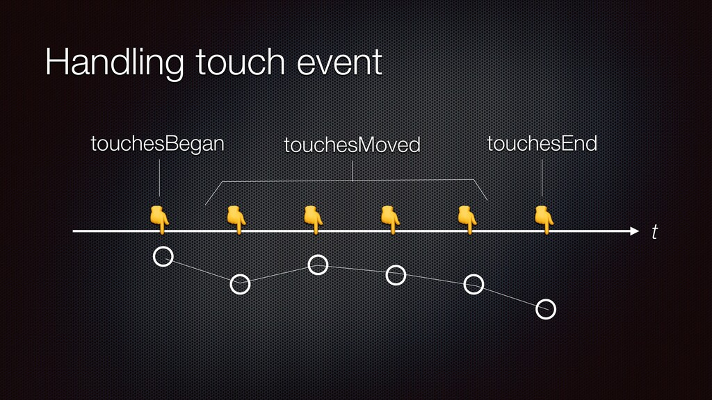 Handling touch event       touchesBegan t touch...