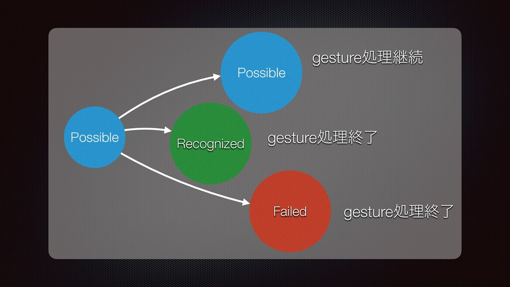 Possible Recognized Failed Possible gestureॲཧܧଓ...