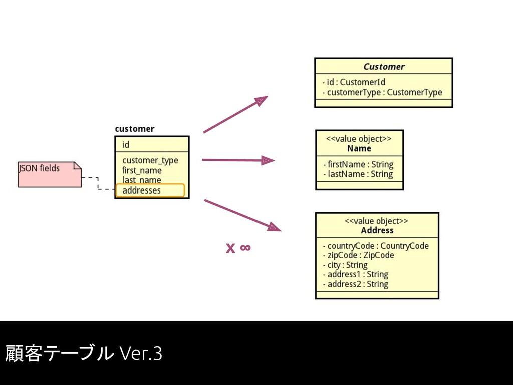 x ∞ 顧客テーブル Ver.3