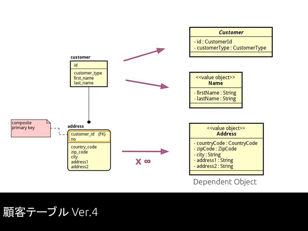 x ∞ 顧客テーブル Ver.4 Dependent Object