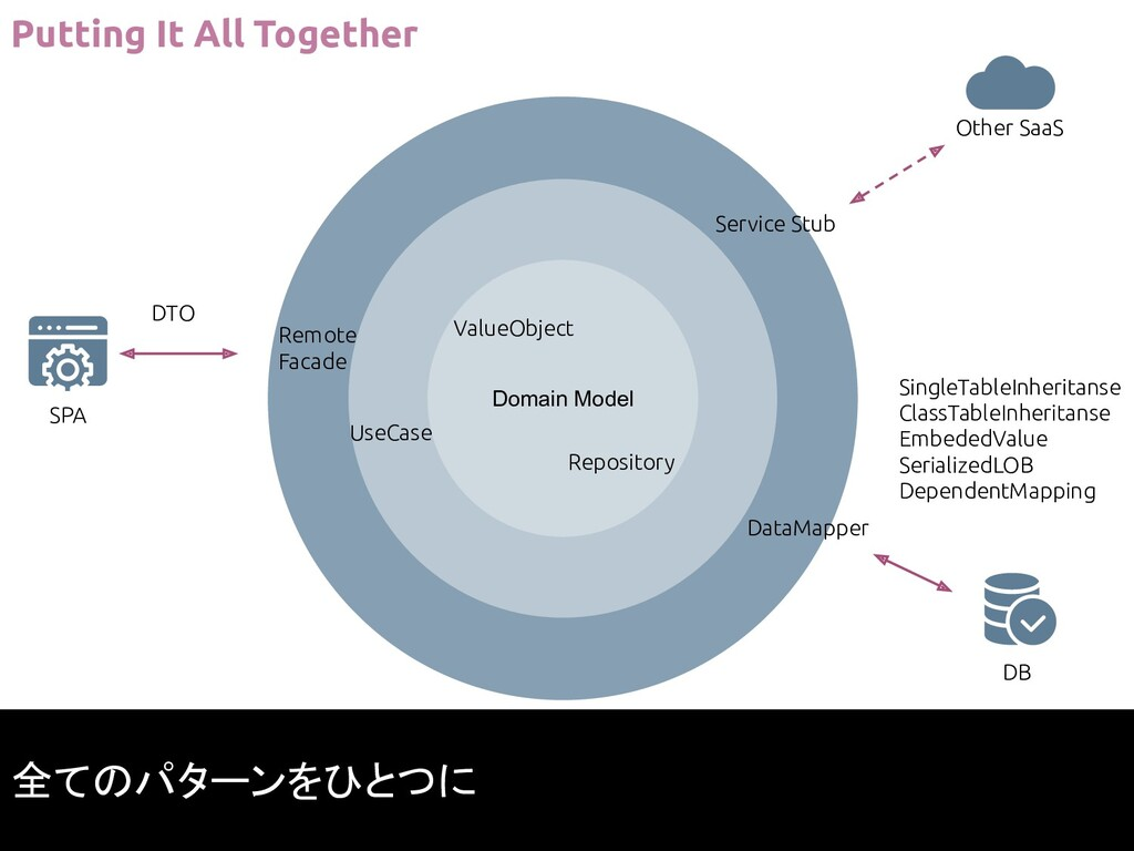 Domain Model Repository ValueObject DataMapper ...