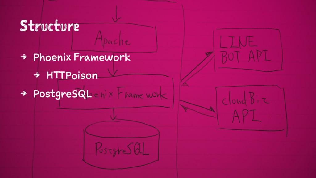 Structure 4 Phoenix Framework 4 HTTPoison 4 Pos...