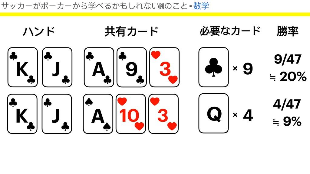 ハンド K A 共有カード J 9 3 必要なカード × 9 勝率 9/47 ≒ 20% K ...
