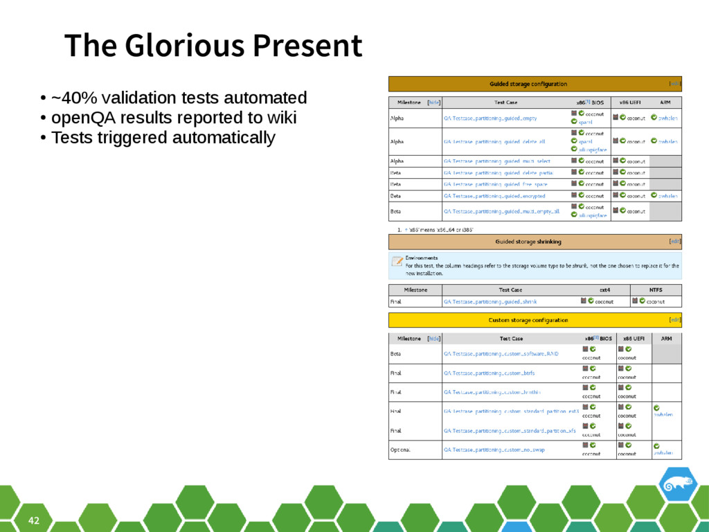 42 The Glorious Present ● ~40% validation tests...