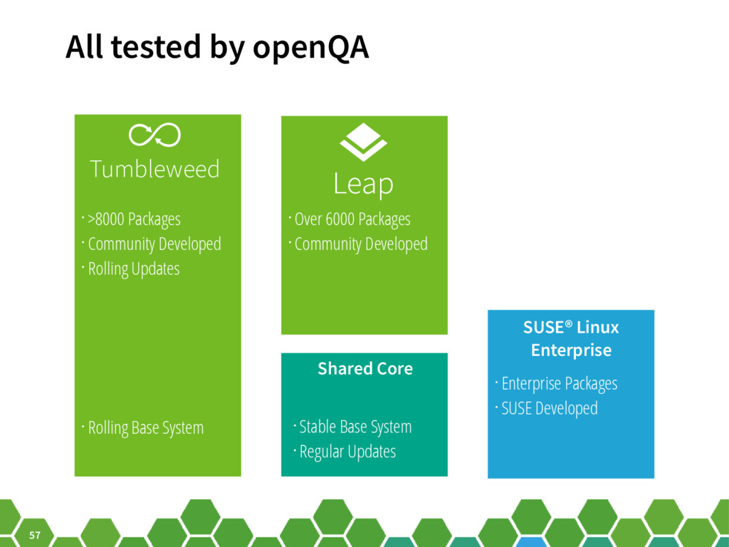 57 All tested by openQA Shared Core • >8000 Pac...