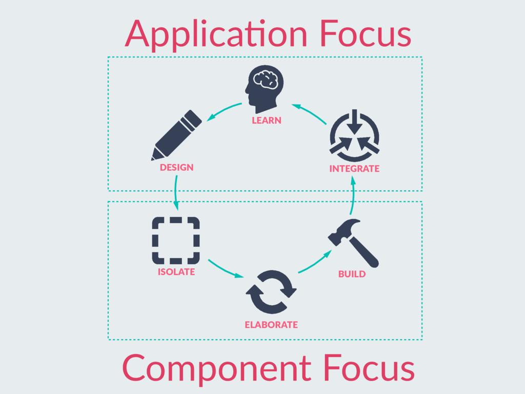 INTEGRATE ApplicaAon Focus Component Focus LEAR...