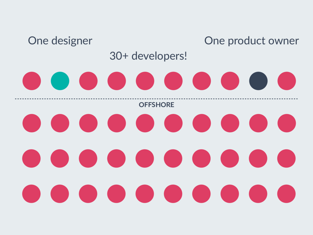 One designer One product owner 30+ developers! ...