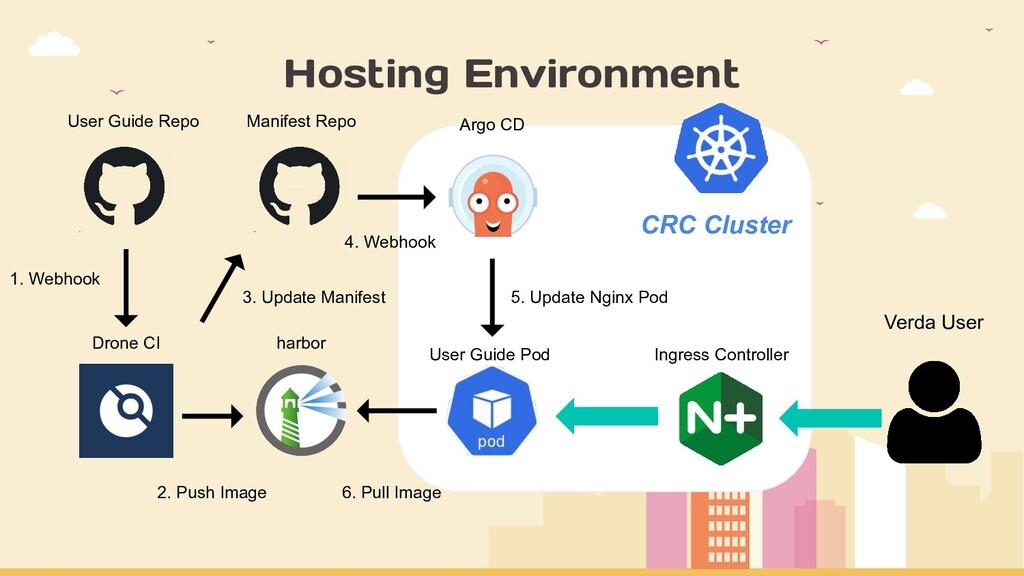 Hosting Environment Manifest Repo 1. Webhook 2....