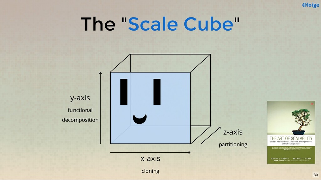 """The """" """" Scale Cube x-axis cloning z-axis partit..."""