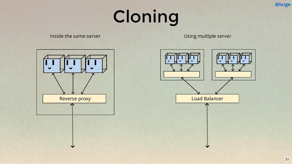 Cloning Reverse proxy 31 Inside the same server...