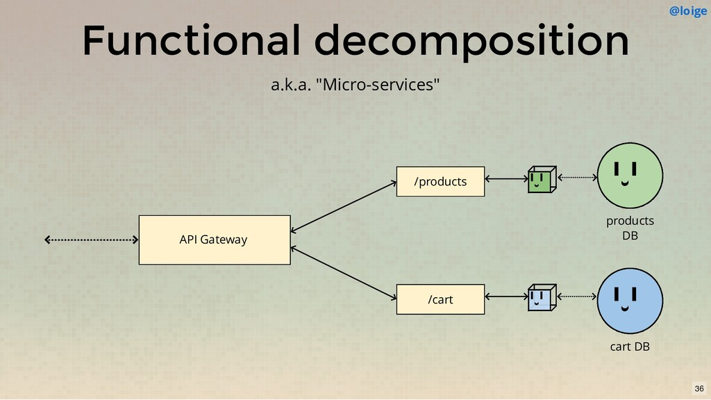 "API Gateway Functional decomposition a.k.a. ""Mi..."