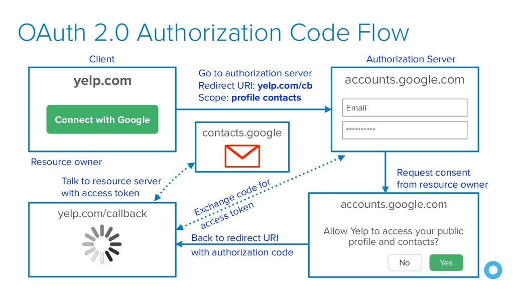 OAuth 2.0 Authorization Code Flow yelp.com/call...