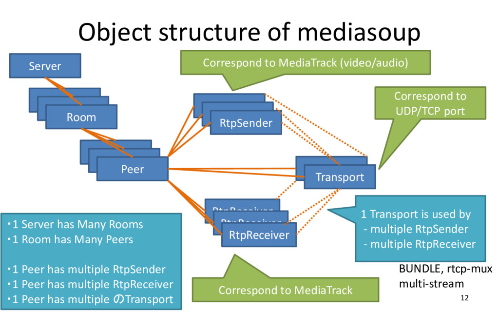 Object structure of mediasoup 12 Server Room Ro...