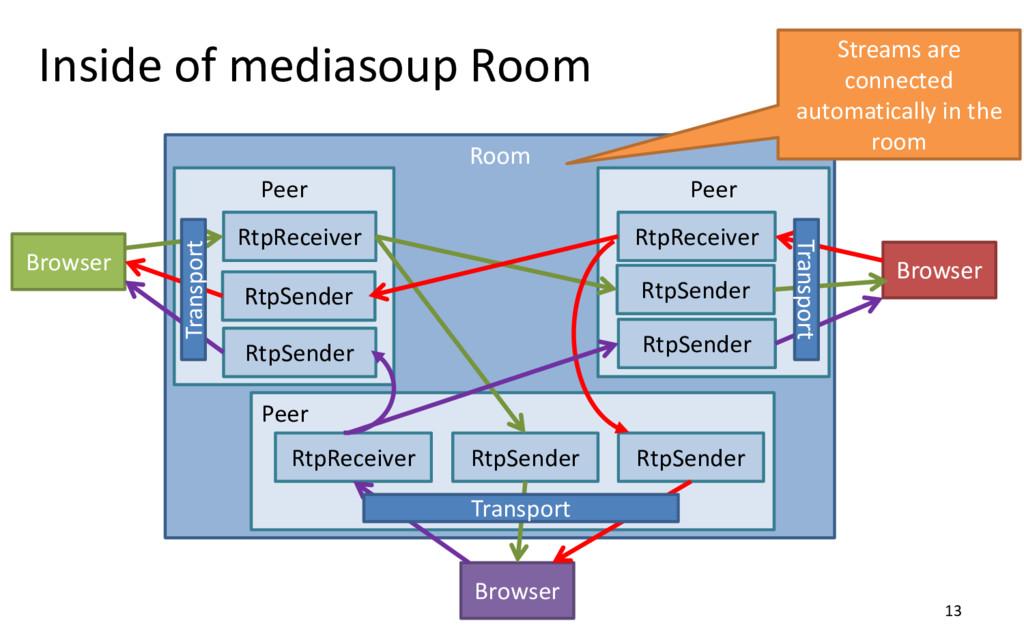 Inside of mediasoup Room 13 Room Peer RtpReceiv...
