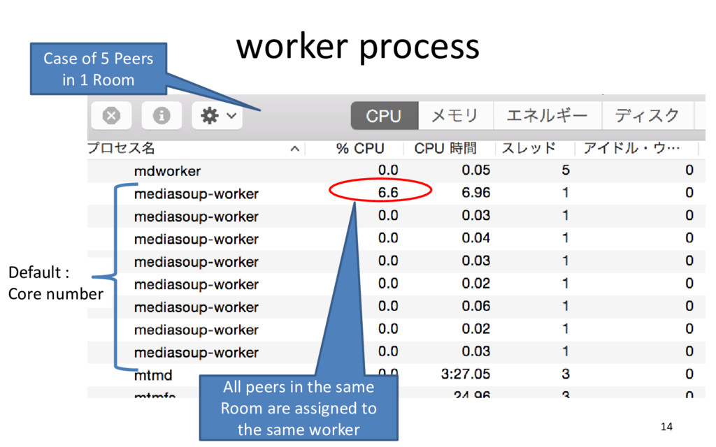 worker process 14 Default : Core number Case of...