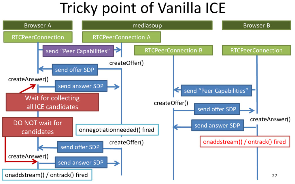 Tricky point of Vanilla ICE 27 Browser A RTCPee...