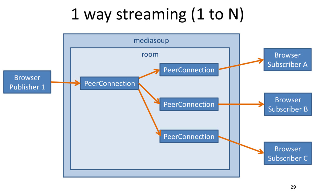 mediasoup 1 way streaming (1 to N) 29 Browser P...
