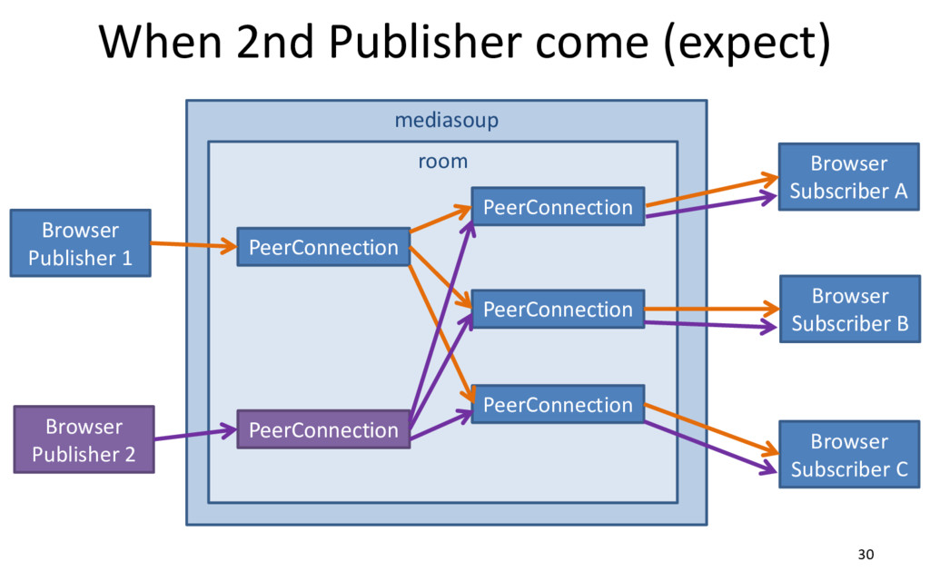 mediasoup When 2nd Publisher come (expect) 30 B...