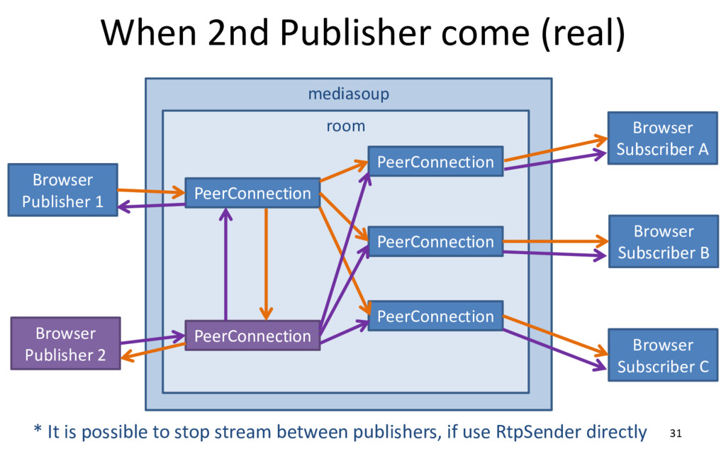 mediasoup When 2nd Publisher come (real) 31 Bro...