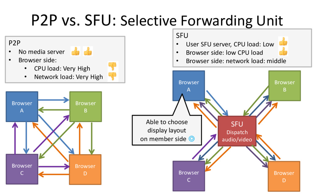 P2P vs. SFU: Selective Forwarding Unit 5 Browse...