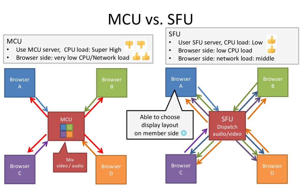 MCU vs. SFU 6 Browser A Browser B Browser D Bro...