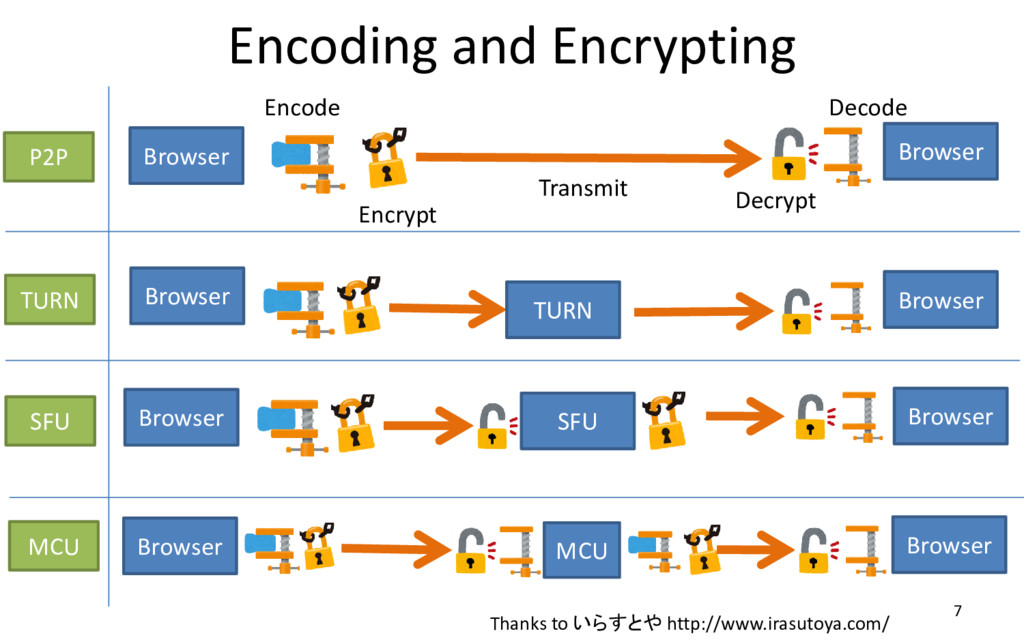 Encoding and Encrypting 7 Browser Thanks to いらす...