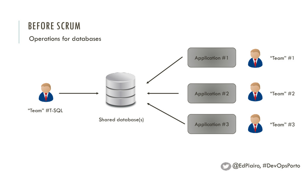 BEFORE SCRUM Operations for databases Applicati...