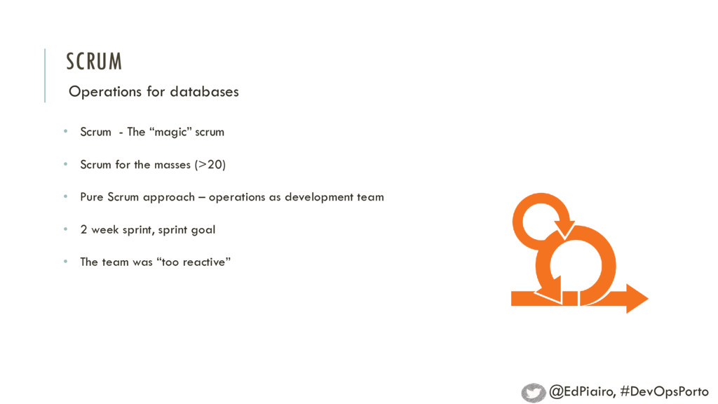 """SCRUM Operations for databases • Scrum - The """"m..."""