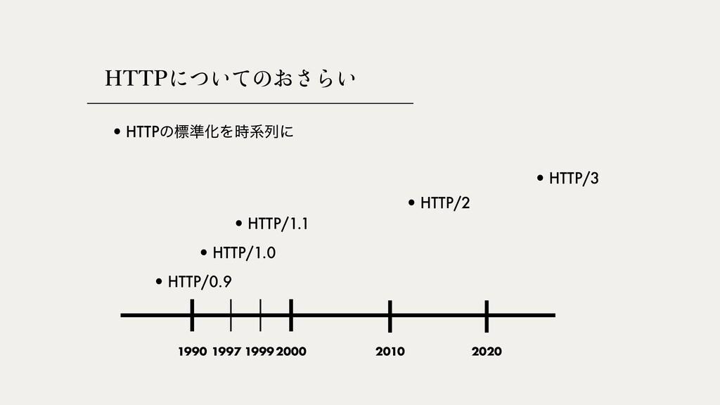 )551쎂썻썛썽쎅썡썬쎠썛 •HTTP/1.0 •HTTP/2 •HTTP/3 1990 20...