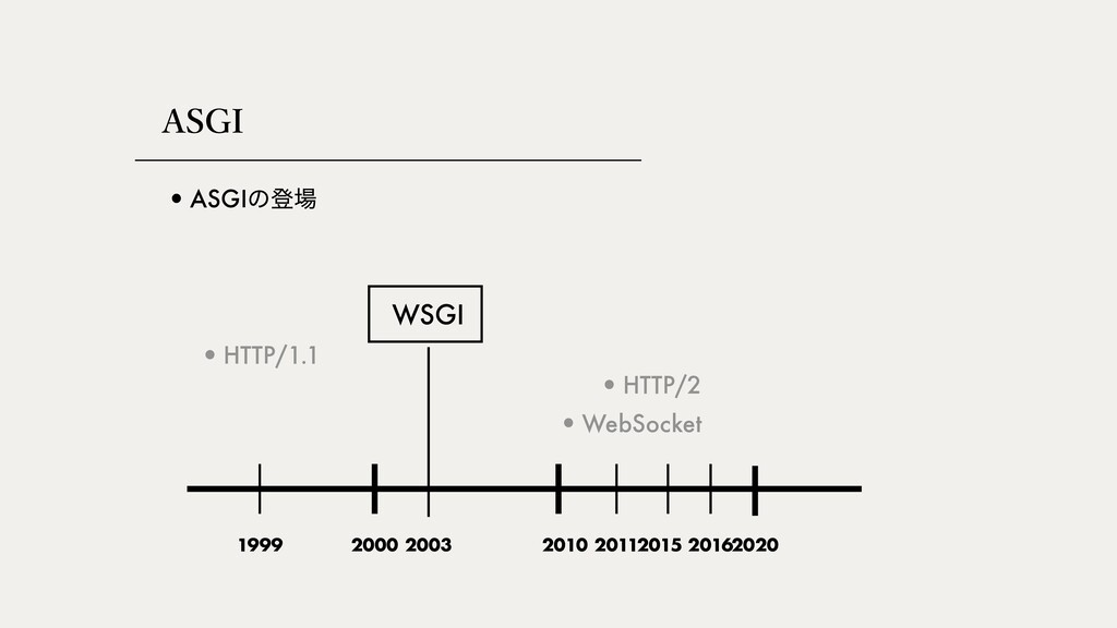 """""""4(* •ASGIͷొ •HTTP/2 2000 2010 2020 •HTTP/1.1 ..."""