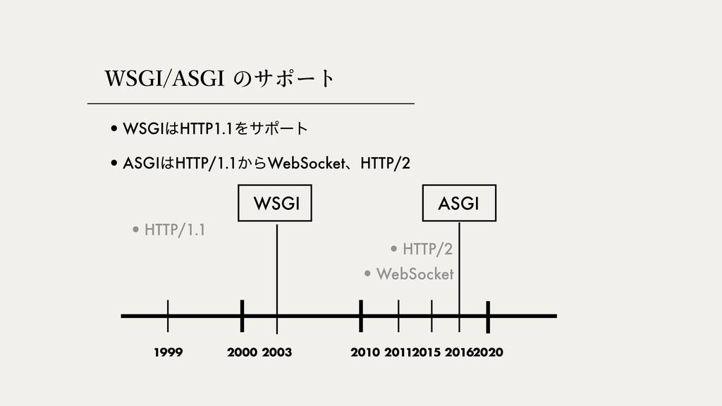 """84(*""""4(*쎅쎿쏧썗쏒 •WSGIHTTP1.1Λαϙʔτ •ASGIHTTP/1..."""